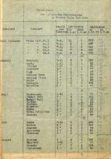 Verzeichnis der polnischen Volksschulen im Kreise Biała Podlaska 1.05.1940